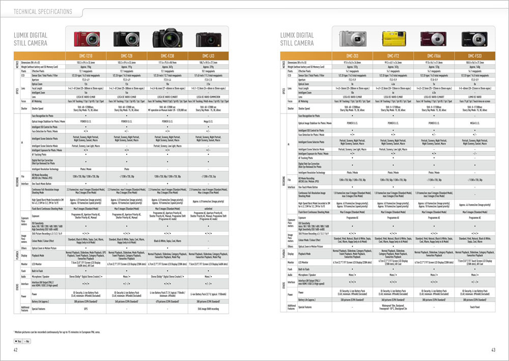 Broschüre | Katalog |Panasonic